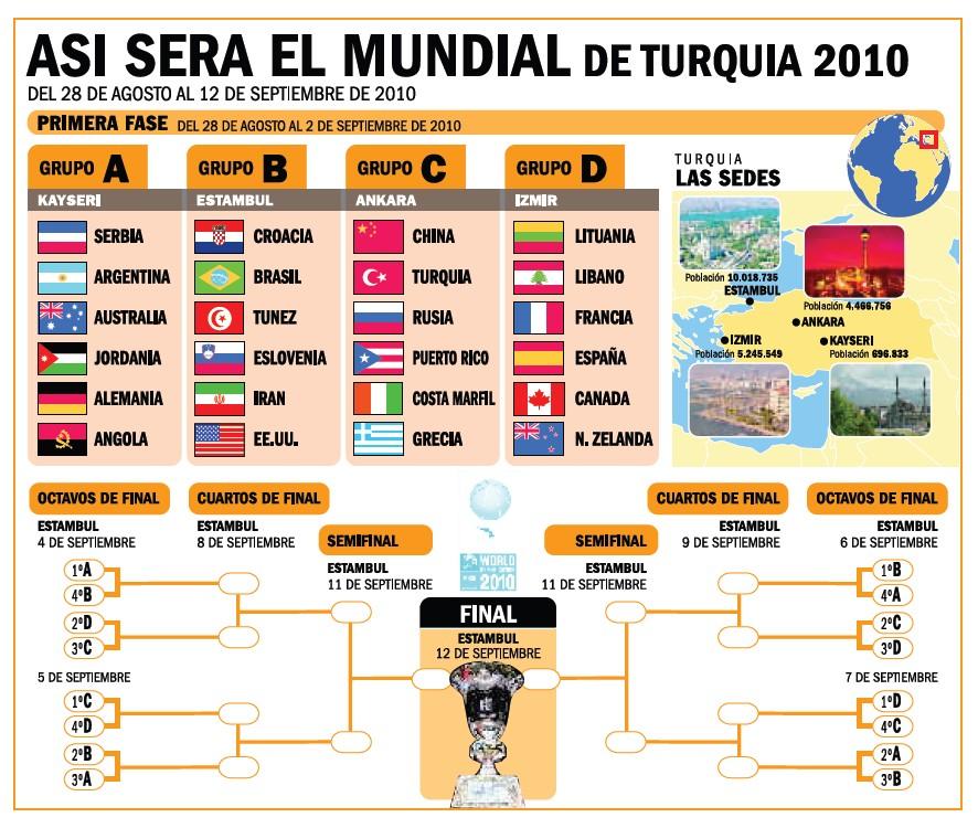 Apuestas MundoBasket 2010 | España Vs Argentina